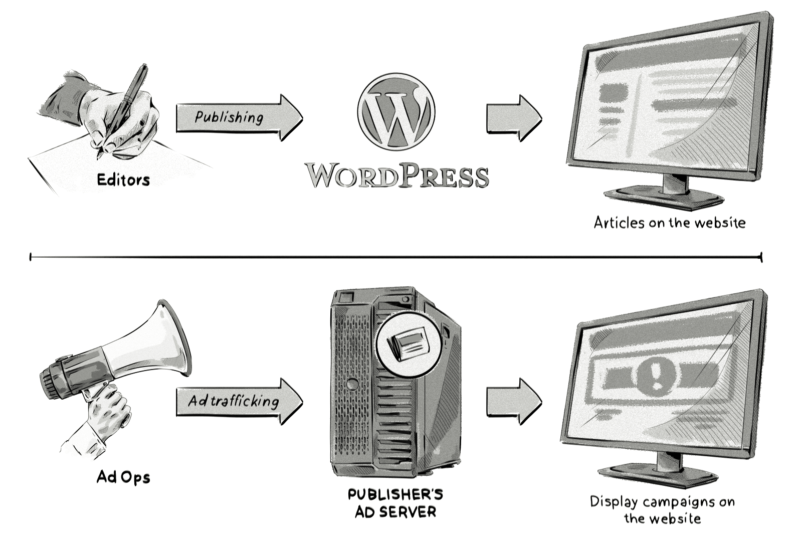 An ad server is to ads what WordPress is to content