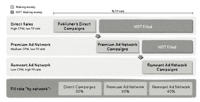 fill rate illustration