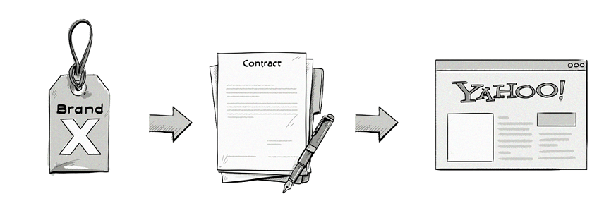 ad buying contract