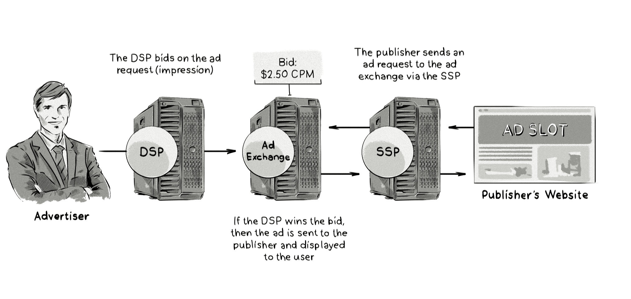 An image that shows how DSPs buy inventory from SSPs and ad exchanges during real-time bidding (RTB) media transactions