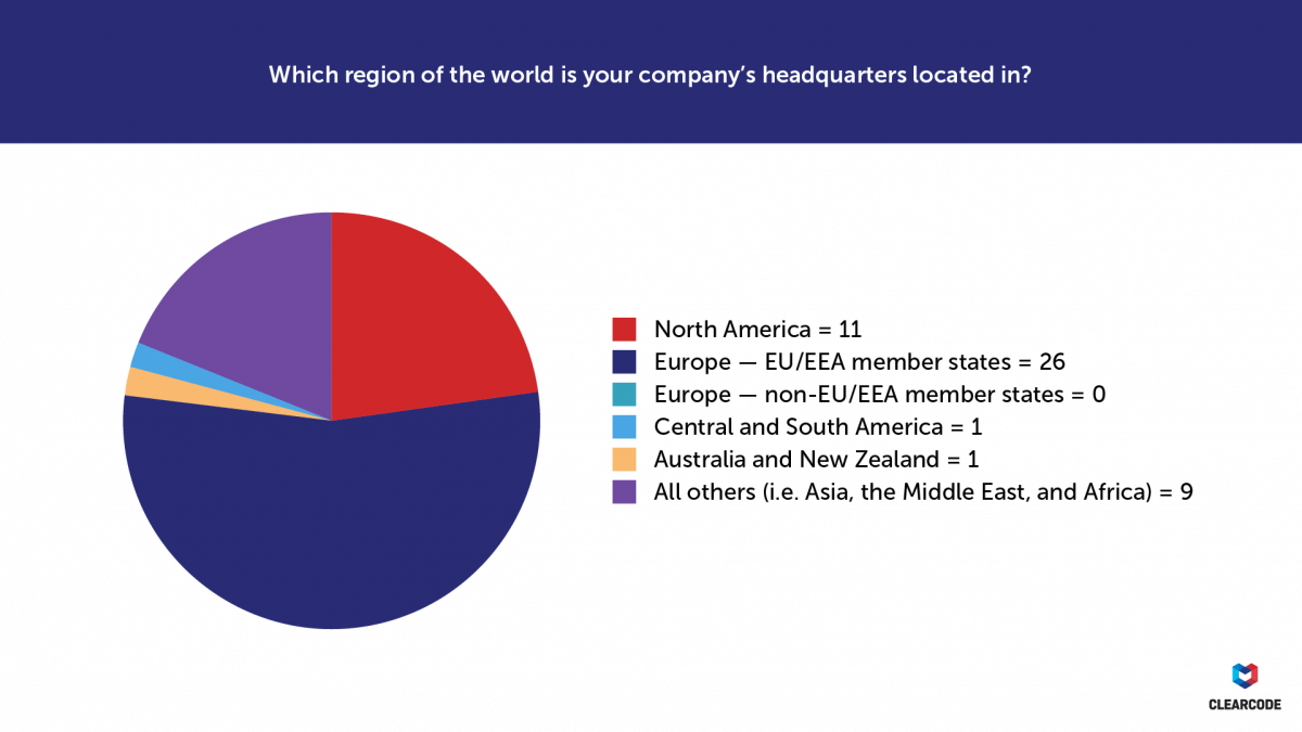 Which region of the world is your company's headquarters located in? GDPR survey