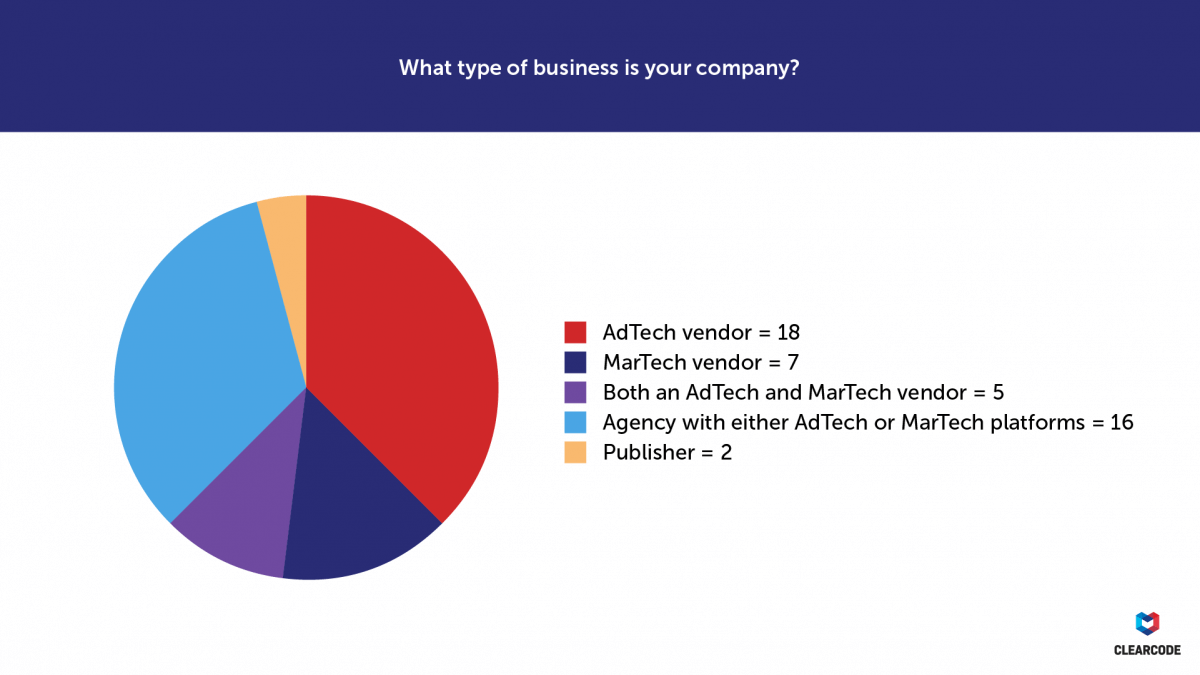What type of business is your company? GDPR survey