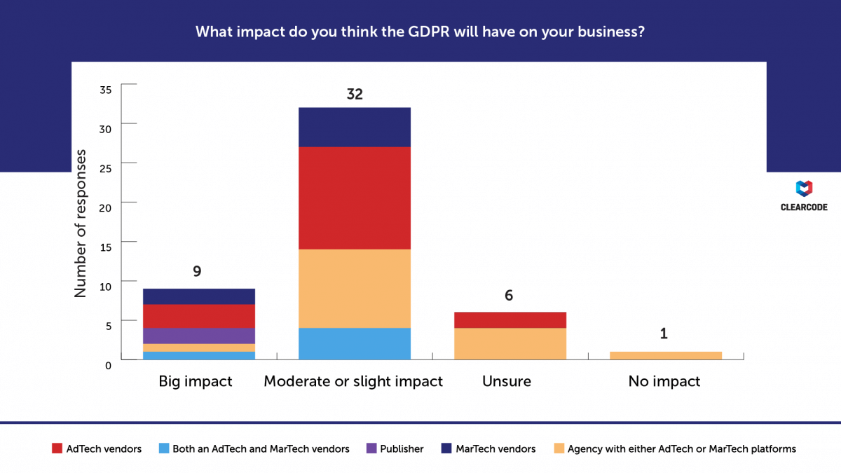 What impact do you think the GDPR will have on your business? GDPR survey