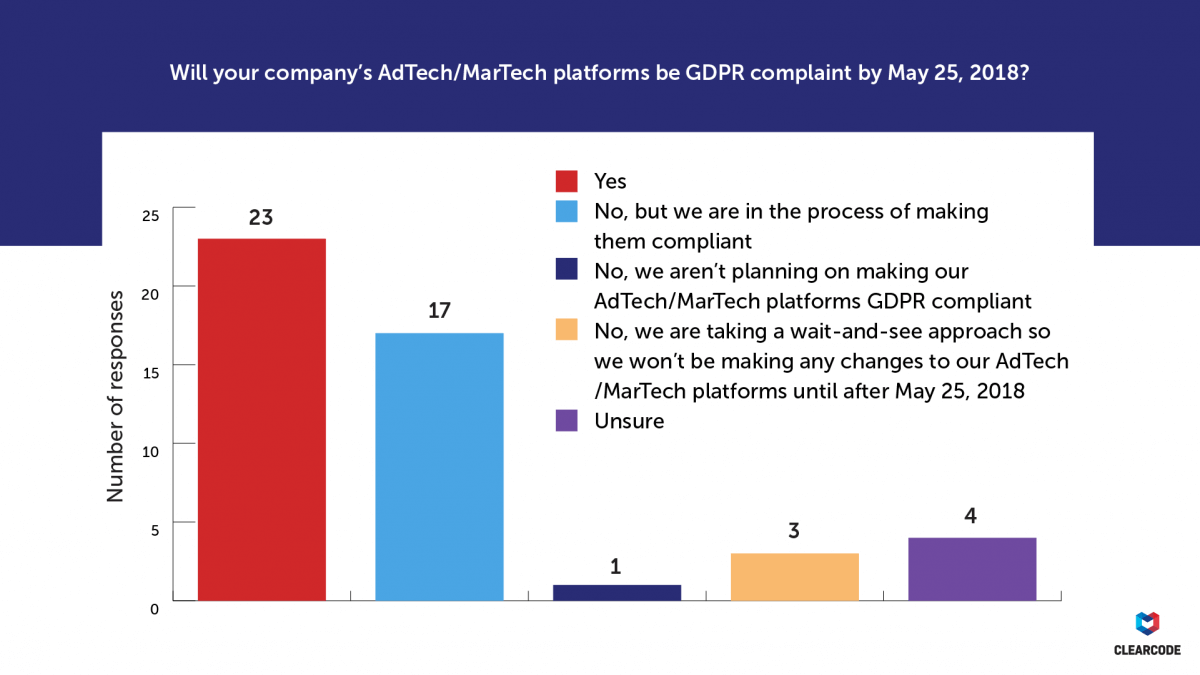 Will your company's AdTech/MarTech platforms be GDPR-compliant by May 25, 2018? GDPR survey