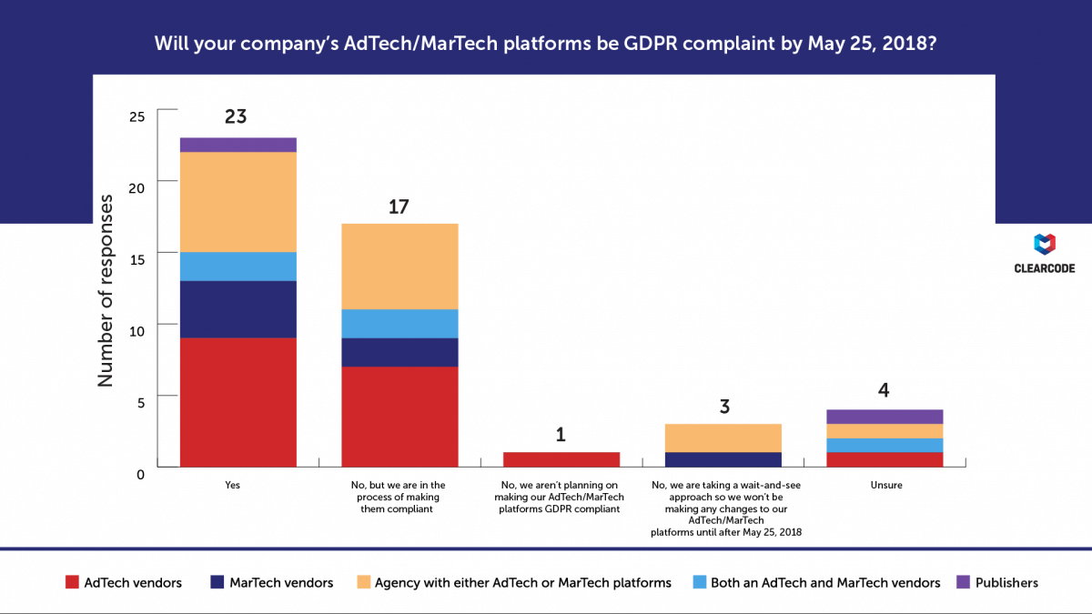 Will your company's AdTech/MarTech platforms be GDPR-compliant by May 25, 2018? By business type. GDPR survey