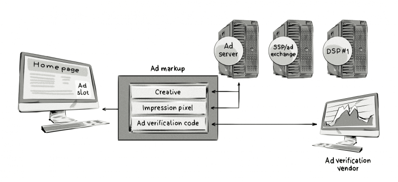 What is ad verification and how does it work