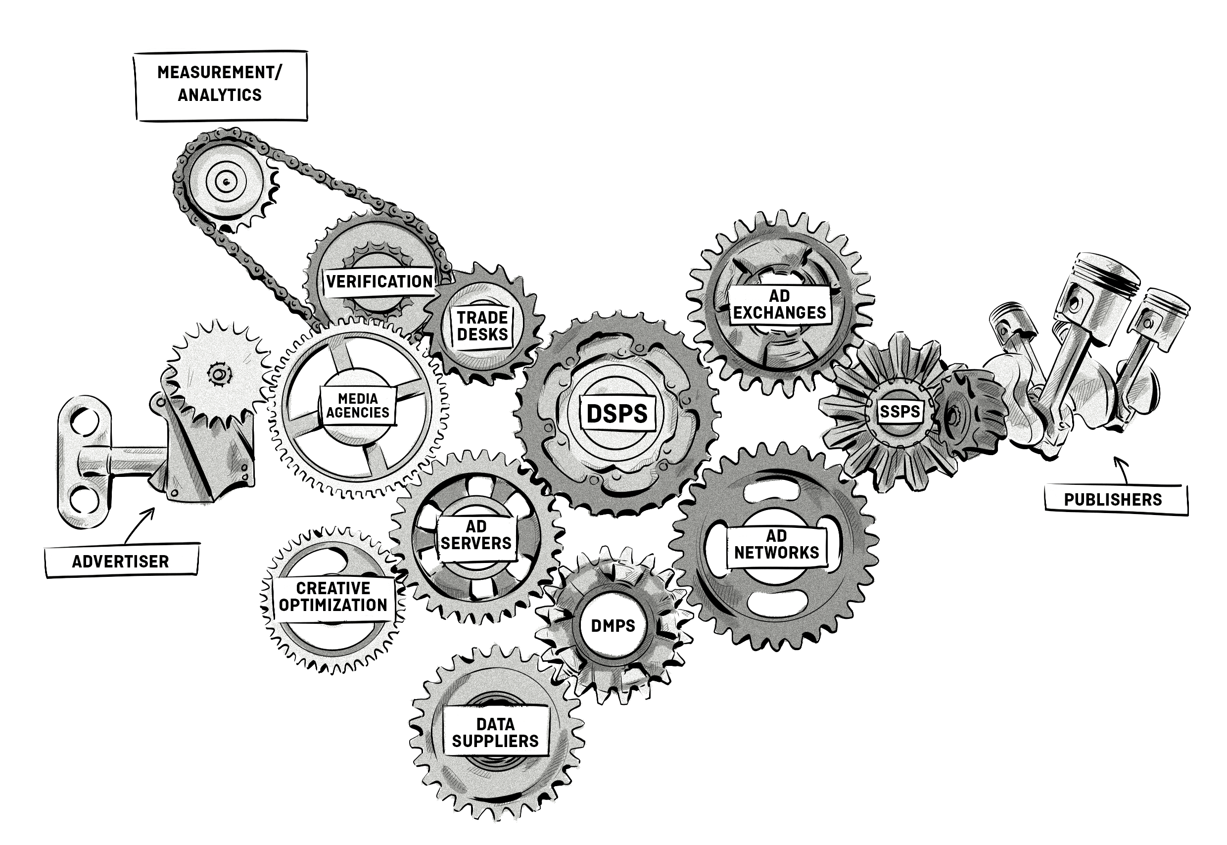 AdTech/MarTech Development and the Vicious Cycle Plaguing Vendors and Agencies