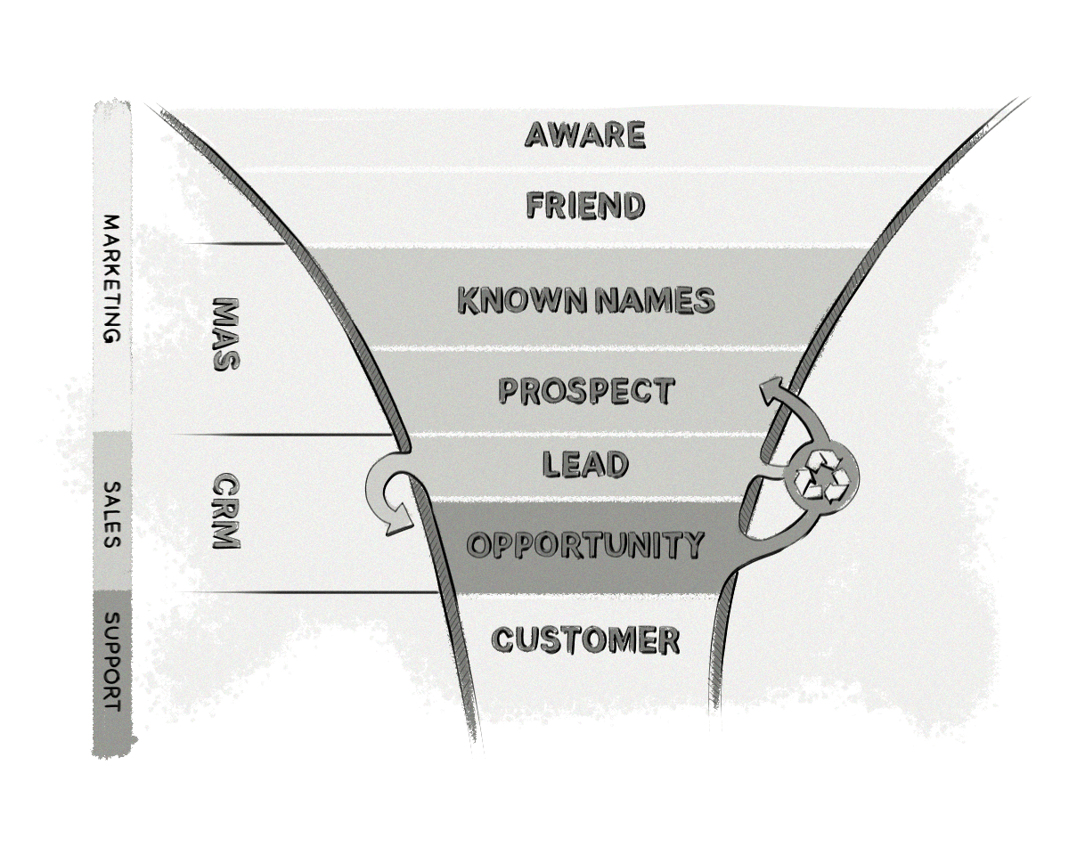 An image of a typical marketing and sales funnel