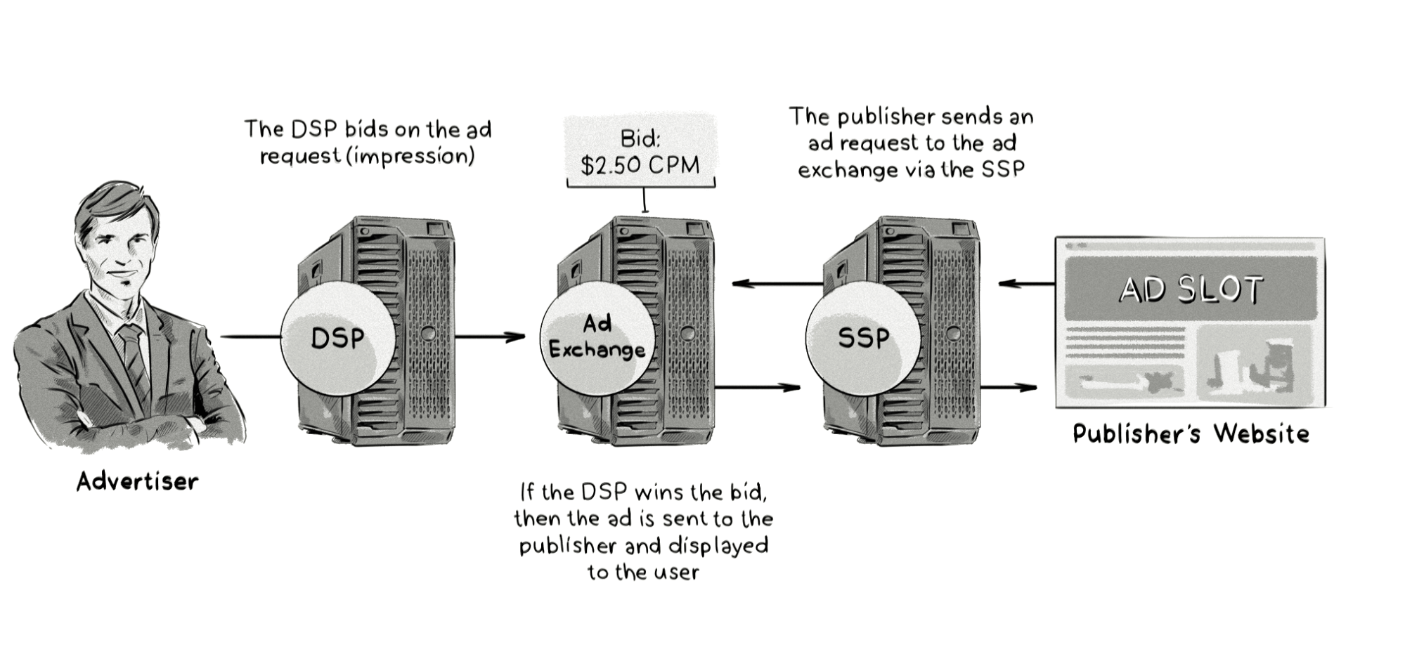 How real-time bidding (RTB) works