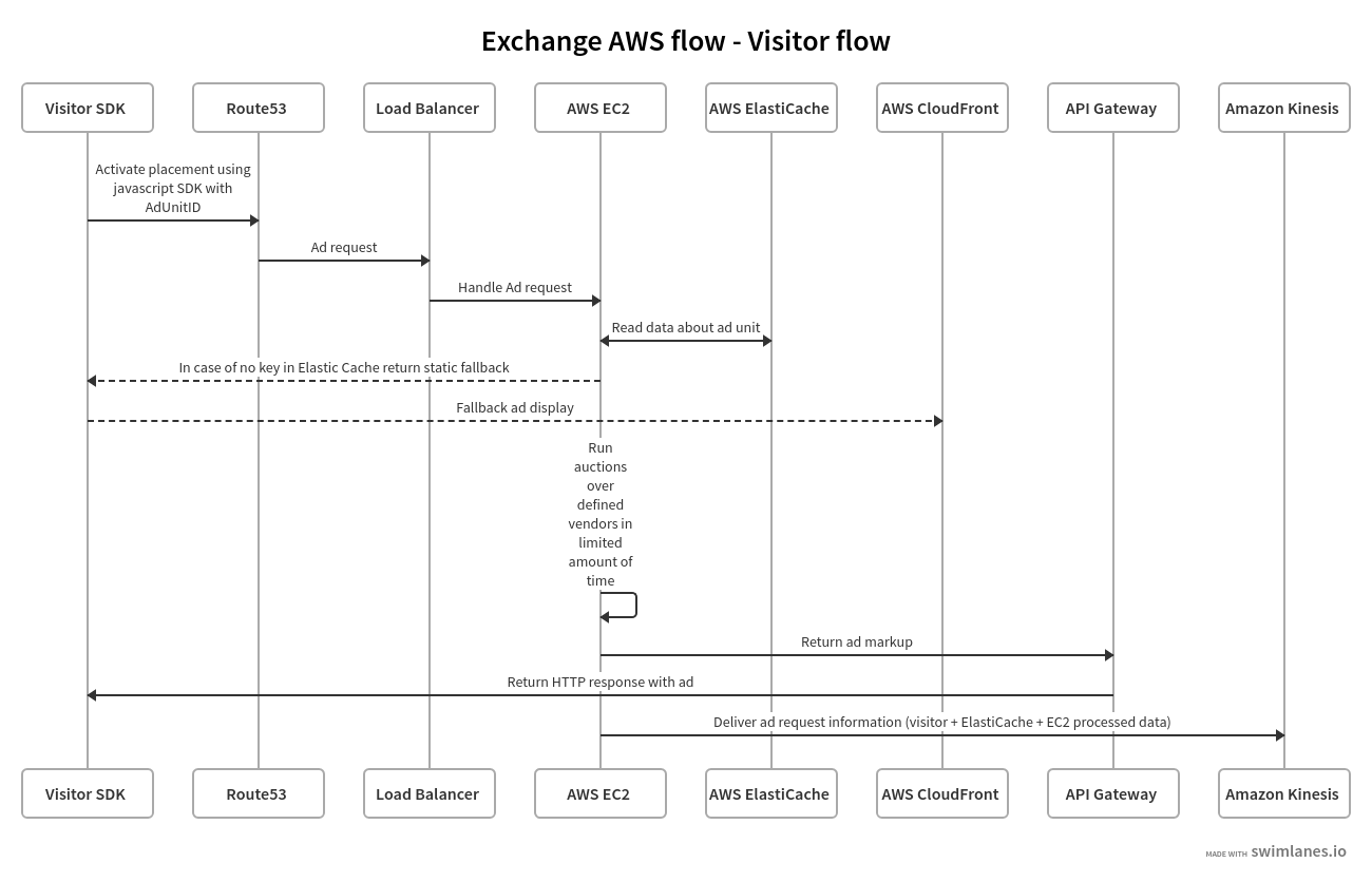 The visitor flow in an ad exchange using AWS