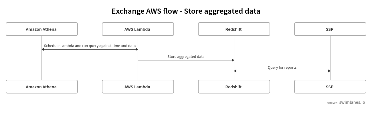 Post-processing flow in an ad exchange using AWS