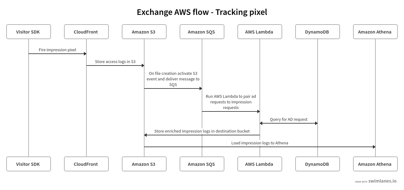 Tracking pixel flow in an ad exchange using AWS