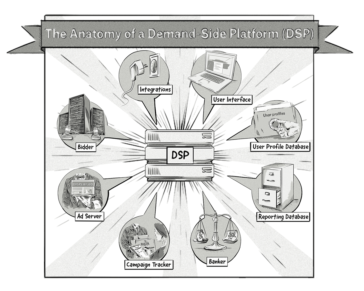 A Visual Representation Of the Main Components Of a Demand-Side Platform (DSP)