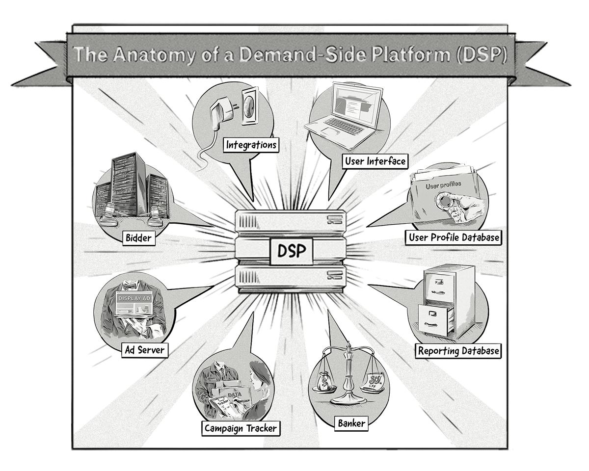 Una imagen que muestra la anatomía de una plataforma del lado de la demanda (DSP)