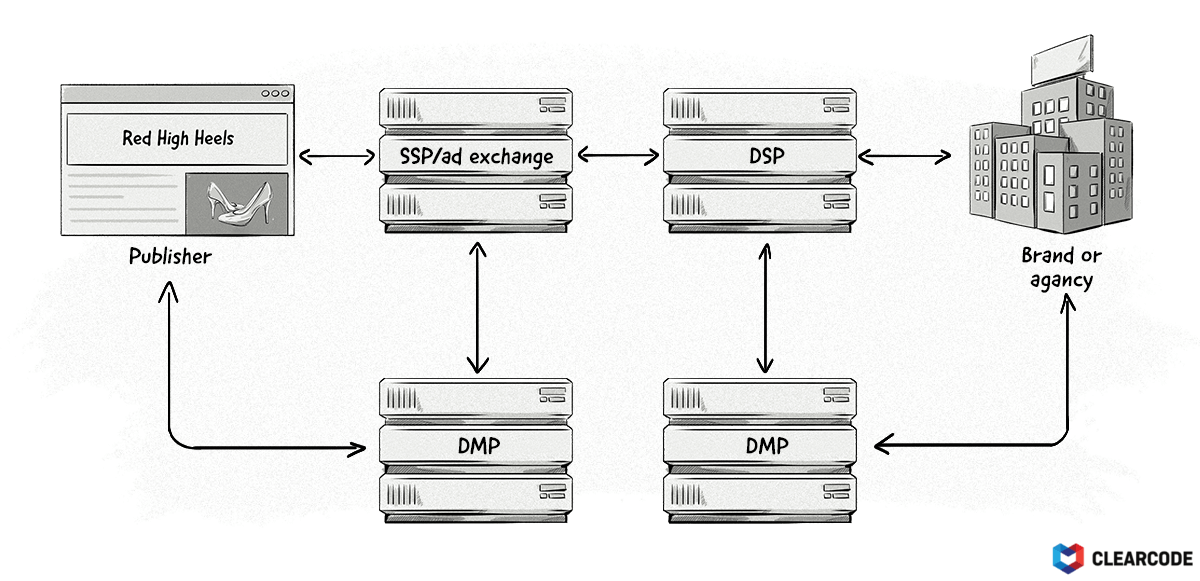 How DMPs work with other AdTech platforms like DSPs and SSPs.