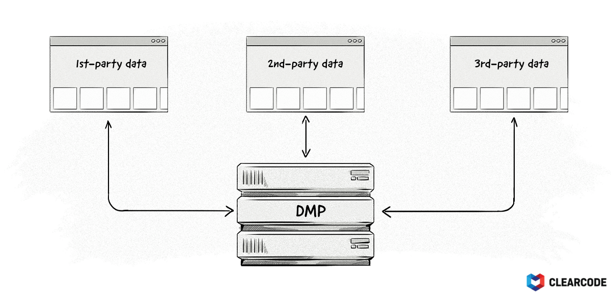 The types of data a DMP collects.