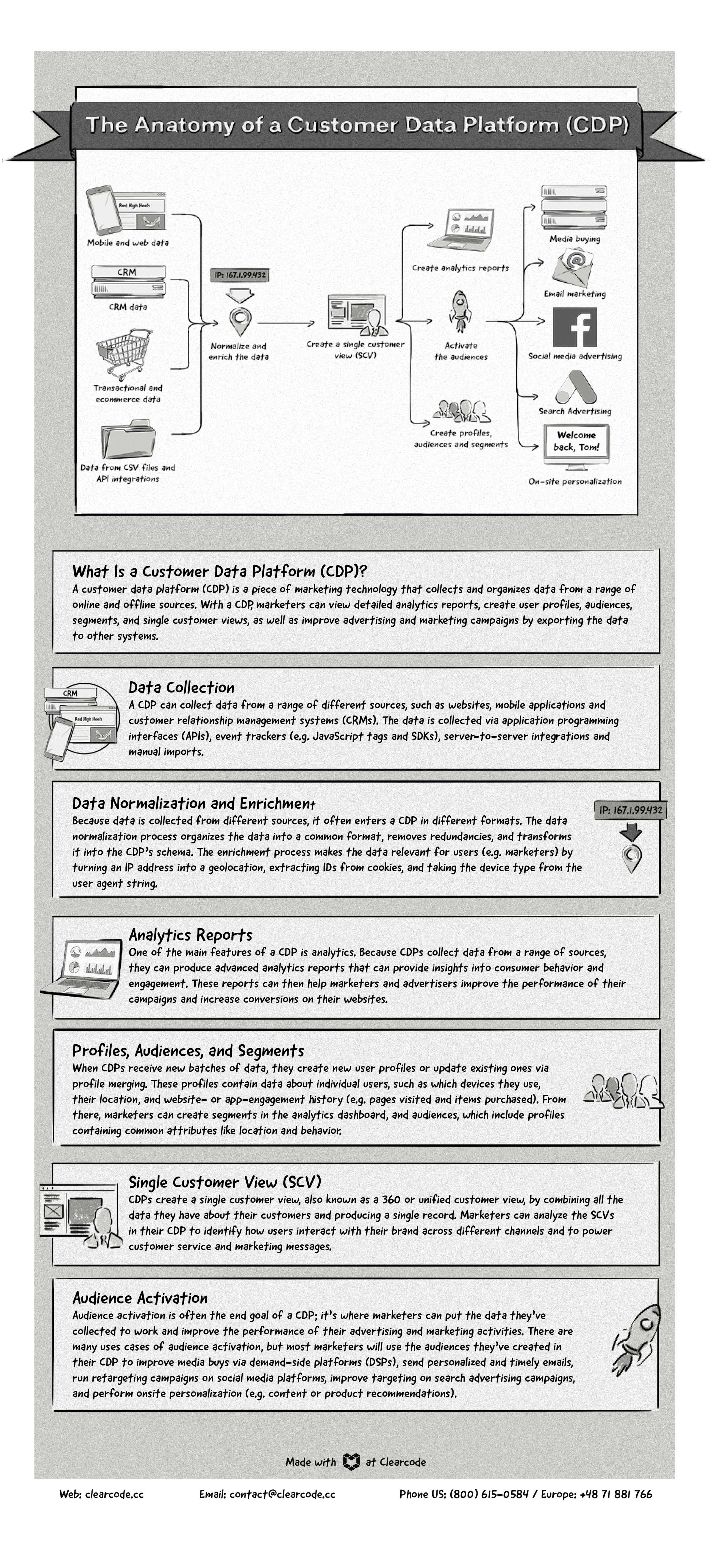 The Anatomy of a Customer Data Platform (CDP) infographic