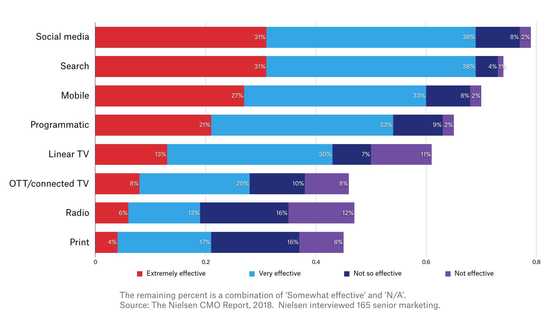 Una imagen que muestra los resultados de la encuesta CMO 2018 de Nielsen sobre la efectividad de diferentes canales según los especialistas en marketing.