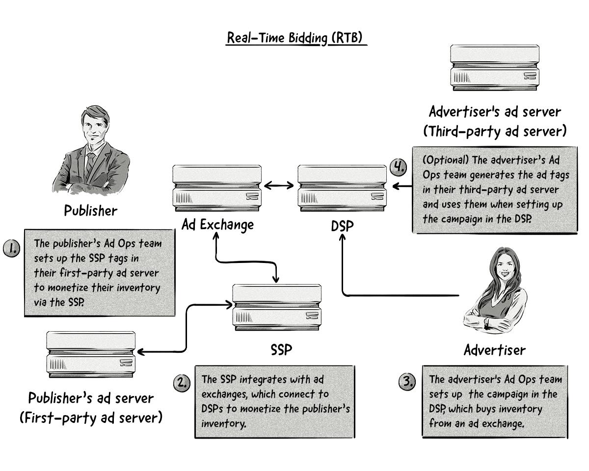 Una imagen que ilustra cómo funcionan las ofertas en tiempo real (OTR)
