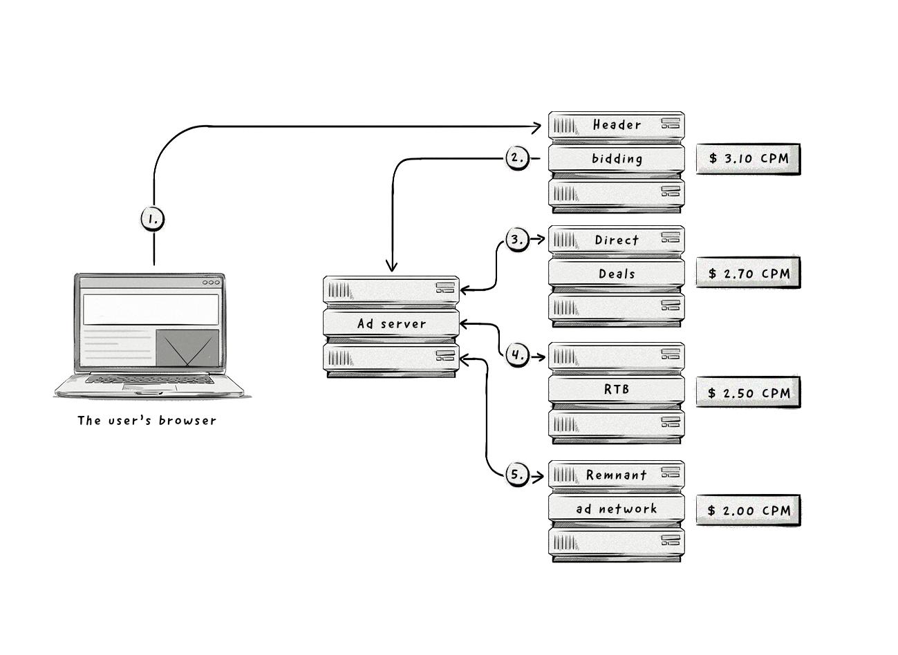 Un ejemplo de cómo funcionan las ofertas de encabezado