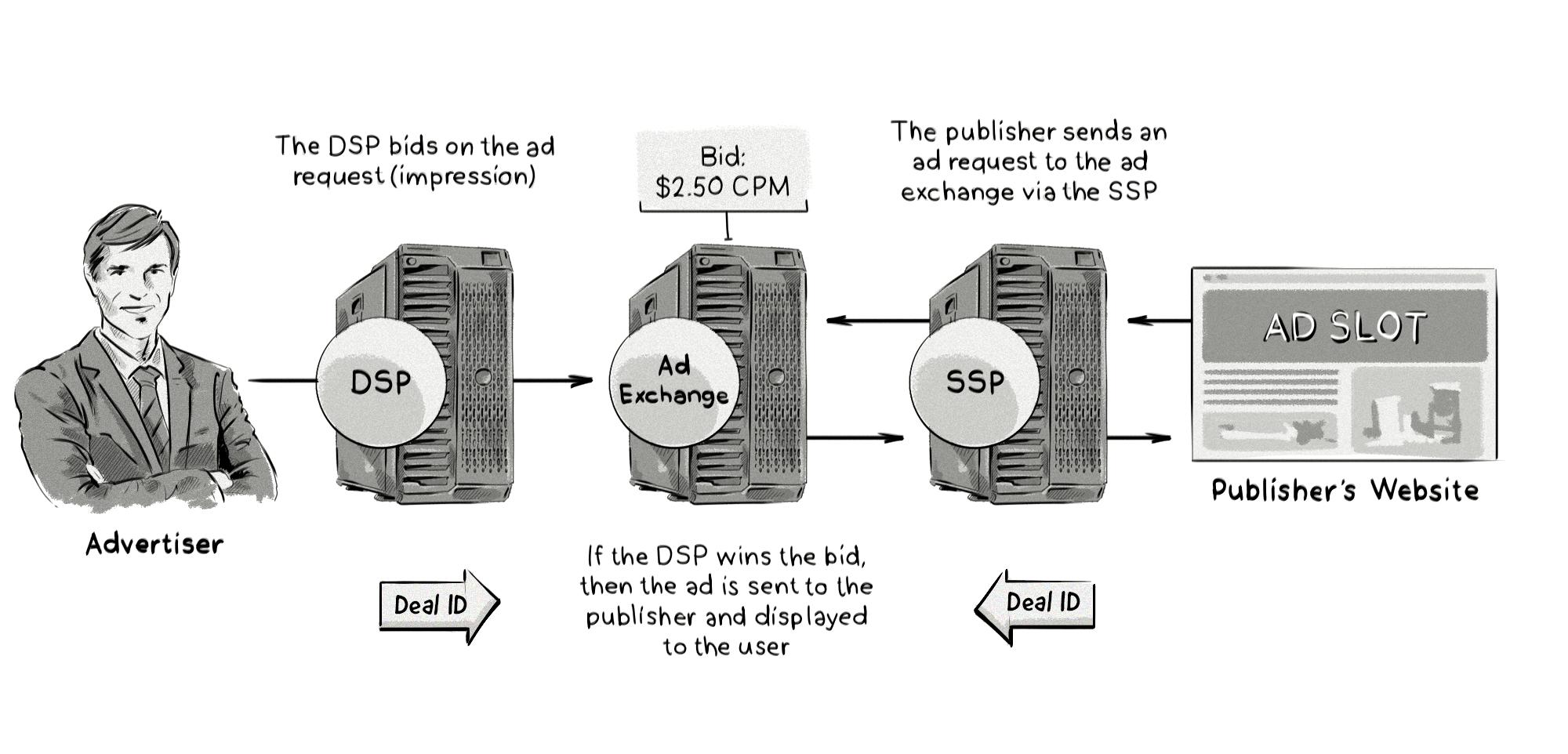 Un ejemplo de cómo funcionan las ofertas del mercado privado (PMP) en RTB