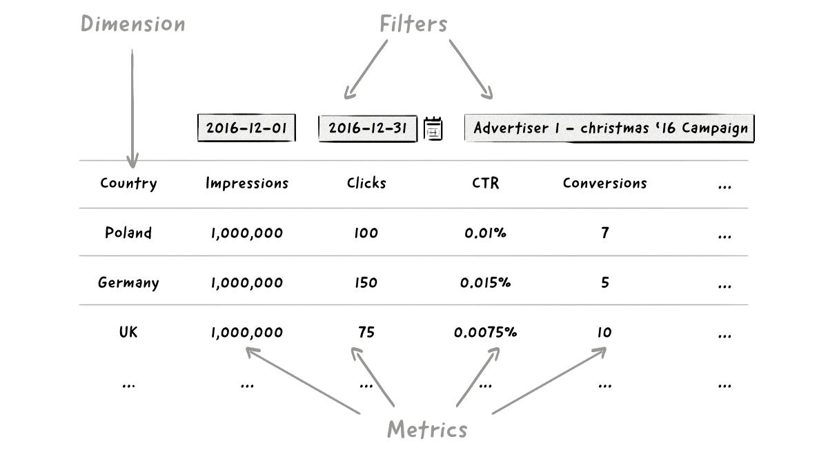 Un ejemplo de informes para métricas, dimensiones y filtros para campañas digitales.