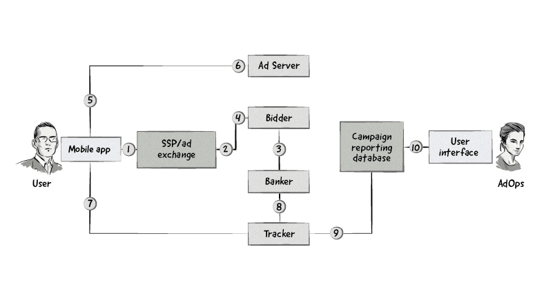 An example of how the SITO Mobile DSP works