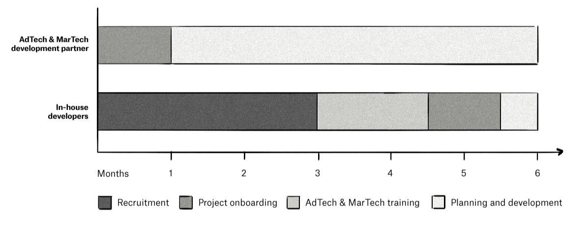 A time comparison of how long it takes to start an AdTech or MarTech development project.