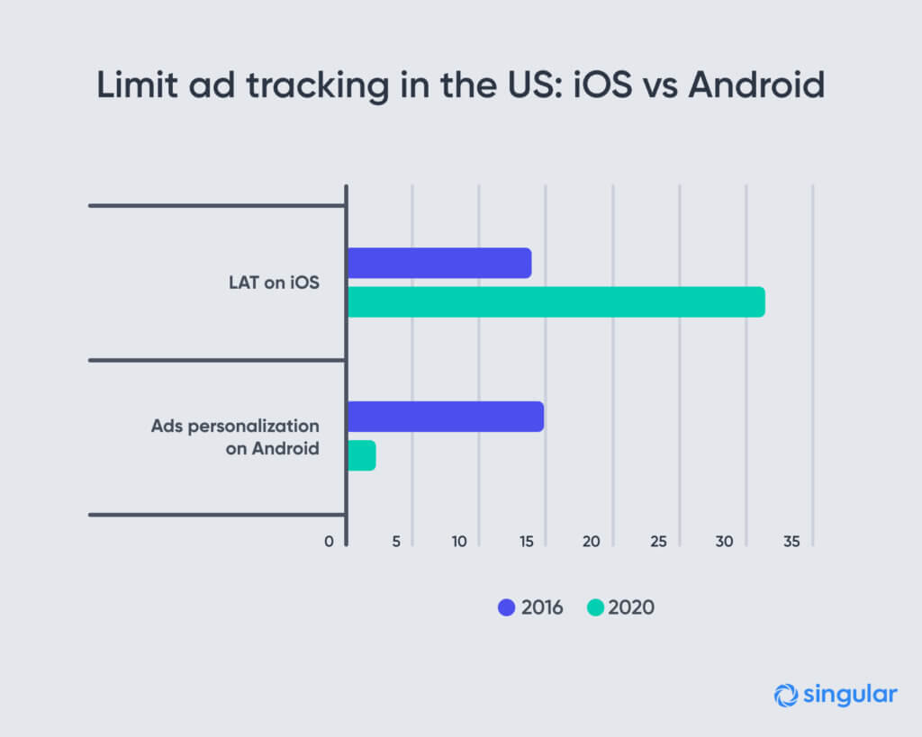 Opt in for tracking in iOS and Android