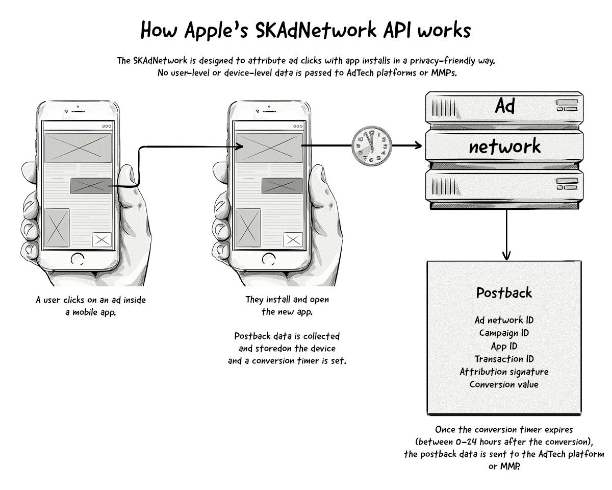 How Apple's SKANetwork API works