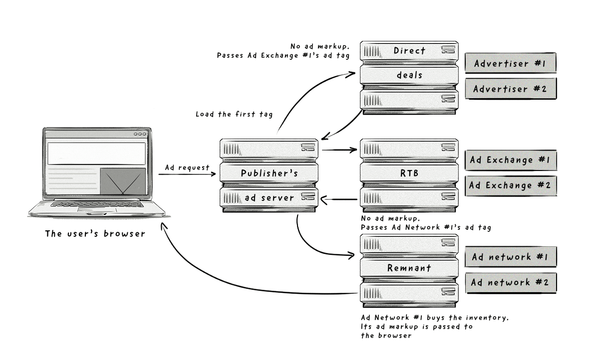 How publisher's waterfall works scenario 2