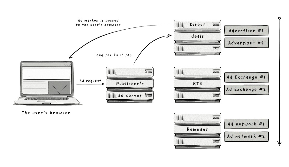 How publisher's waterfall works scenario 1
