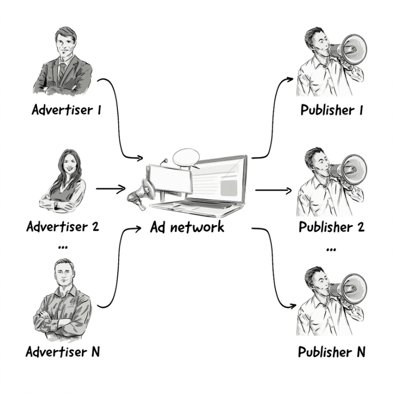AdNetwork_example
