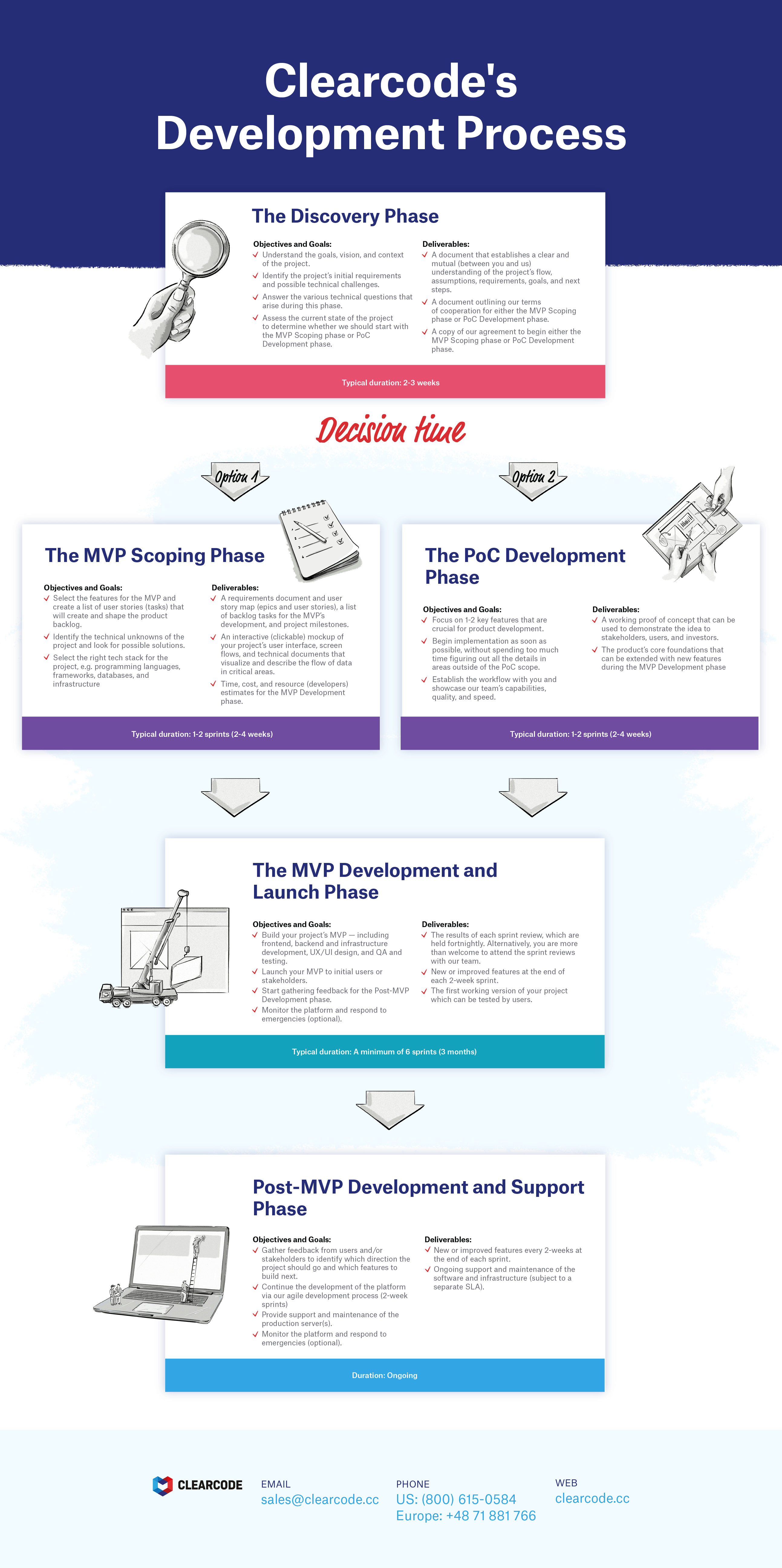 Clearcode's Development Process-infographic