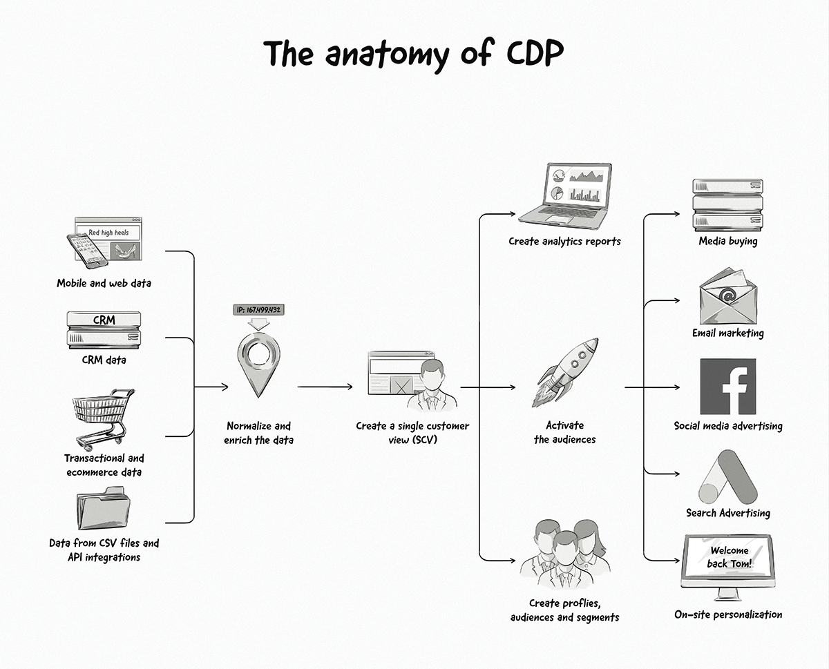 Customer-Data-Platform